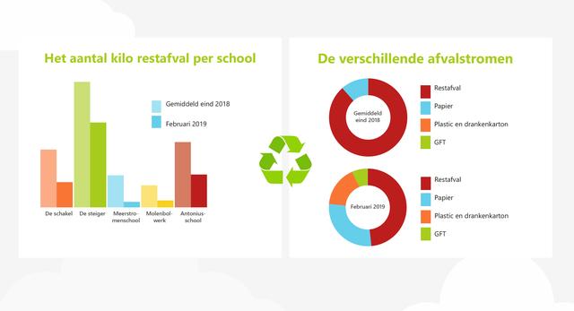 2019 04 18 Vijf basisscholen halveren afval infographic